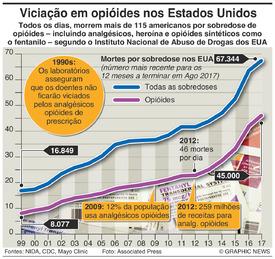 SAÚDE: Viciação com opióides nos EUA infographic