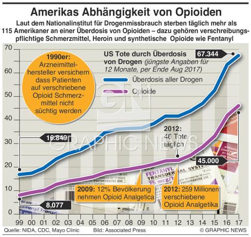 Amerikas Abhängigkeit von Opioiden infographic