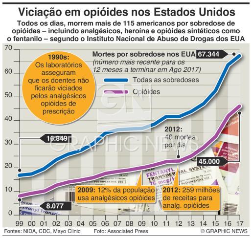 Viciação com opióides nos EUA infographic