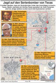 KRIMINALFALL: Jagd nach dem Serienbomber in Texas infographic