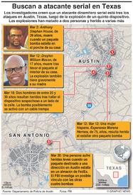 CRIMEN: Buscan atacante dinamitero serial en Texas infographic