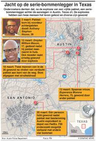 MISDAAD: Jacht op de serie-bommenlegger in Texas infographic