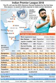 CRICKET: Indian Premier League 2018 infographic