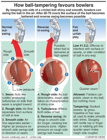 CRICKET: Ball-tampering infographic