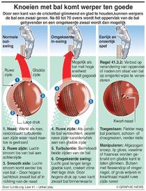 CRICKET: Knoeien mat de bal infographic