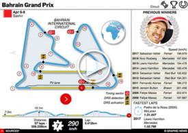 F1: Bahrain GP interactive 2018 infographic