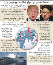 سياسة: الشائعات تنتشر حول موقع انعقاد قمة بين ترامب وأون - تحديث أول(1)  infographic