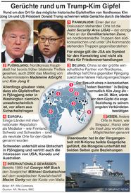 POLITIK: Trump-Kim Gipfeltreffen hält Gerüchte am kochen infographic