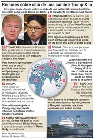 POLÍTICA: Rumores sobre el sitio de una cumbre Trump-Kim (1) infographic