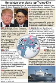 POLITIEK: Geruchten over plaats top Trump-Kim infographic