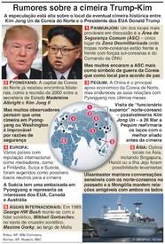 POLÍTICA: Rumores sobre o local da cimeira Trump-Kim infographic