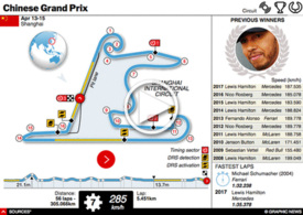 F1: China GP interactive 2018 (1) infographic