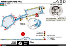 F1: Azerbaijan GP interactive 2018 infographic