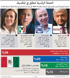سياسة: الحملة الرئاسية تنطلق في المكسيك infographic