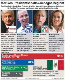 POLITIK: Beginn mexikanischer Präsidentschaftskampagne infographic