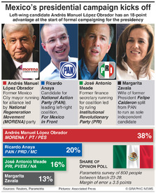 POLITICS: Mexican presidential campaign kicks off infographic