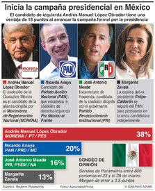 POLIÍTICA: Inicia la campaña presidencial en México infographic