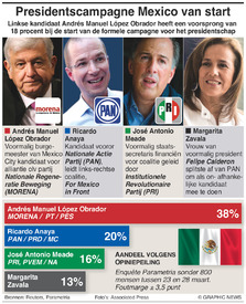 Presidentscampagne Mexico van start infographic