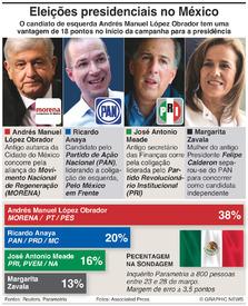 POLÍTICA: Começa a campanha para as presidenciais no México infographic