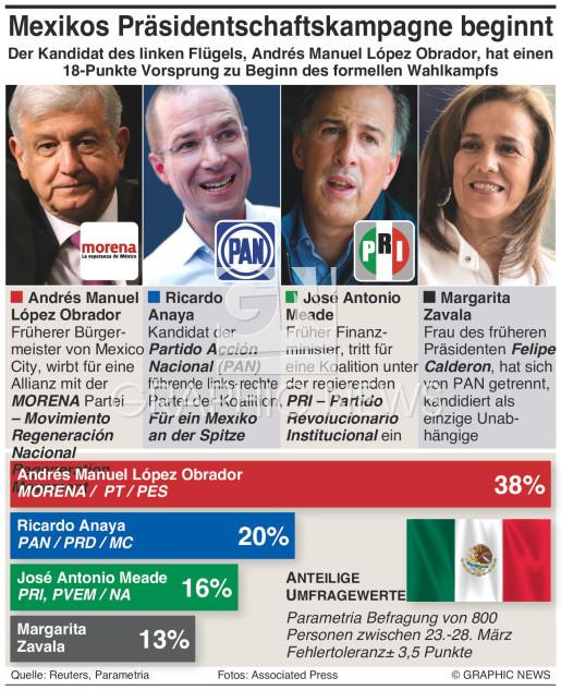 Beginn mexikanischer Präsidentschaftskampagne infographic