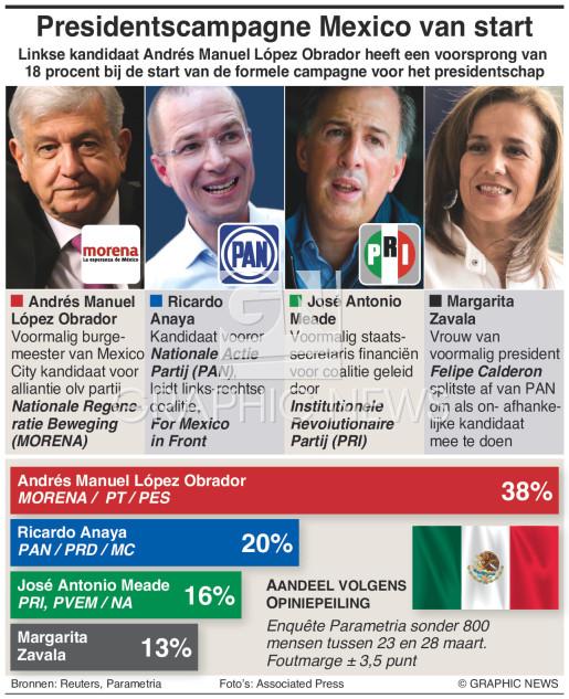 Presidentscampagne Mexico van start infographic