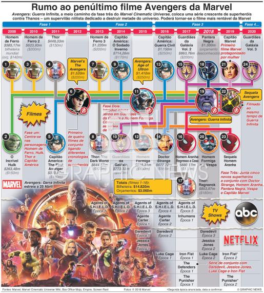 Cinematic Universe da Marvel infographic