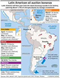 BUSINESS: Latin America - Record oil auction infographic