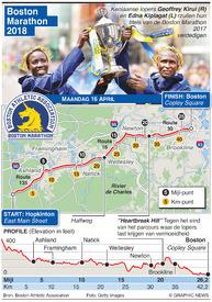ATHLETICS: Boston Marathon 2018 infographic