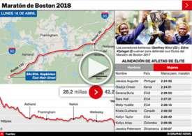 ATLETISMO: Maratón de Boston 2018 interactivo infographic