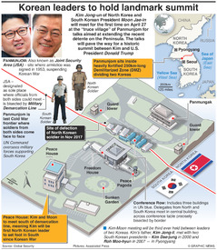POLITICS: North and South Korea landmark summit infographic