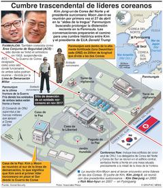POLÍTICA: Cumbre trascendental de Corea del Sur y Corea del Norte infographic