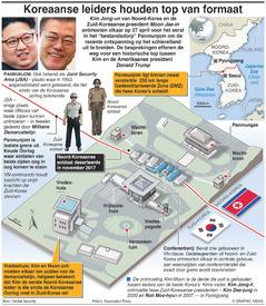 POLITIEK: Top Noord- en Zuid-Korea infographic