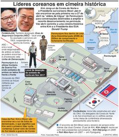 POLÍTICA: Cimeira histórica entre as duas Coreias infographic