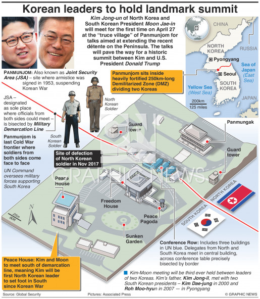 North and South Korea landmark summit infographic