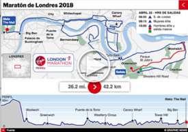 ATLETISMO: Maratón de Londres 2018 interactivo infographic