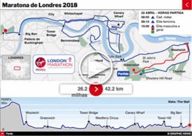ATLETISMO: Maratona de Londres 2018 interactivo infographic