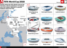 SOCCER: World Cup 2018 venues interactive infographic