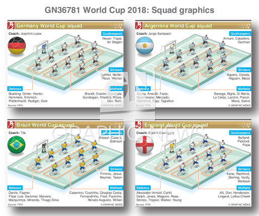 World Cup 2018 squads infographic