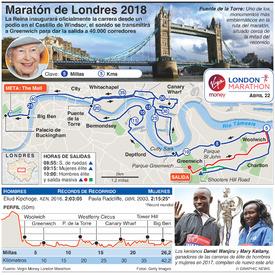 ATLETISMO: Maratón de Londres 2018 infographic