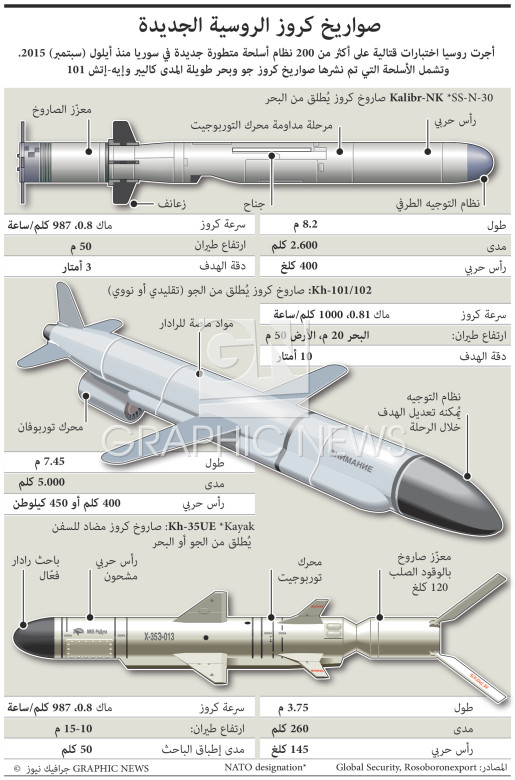 Russia's new cruise missiles infographic