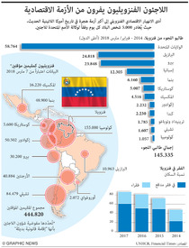 VENEZUELA: Refugees flee economic crisis infographic