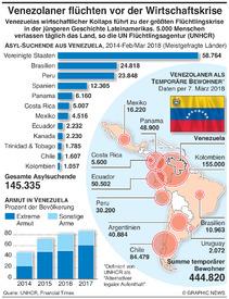 VENEZUELA: Flüchtlinge durch Wirtschaftskrise infographic