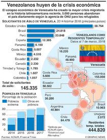 VENEZUELA: Refugiados huyen de la crisis económica infographic