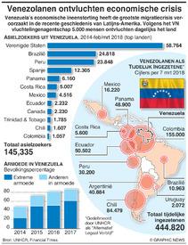 VENEZUELA: Venezolanen ontvluchten economische crisis infographic