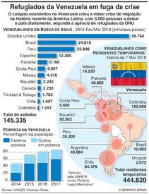 VENEZUELA: Refugiados em fuga à crise económica infographic