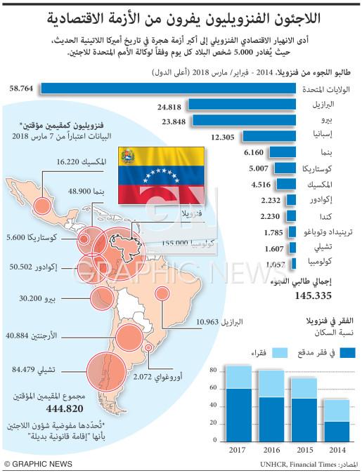Refugees flee economic crisis infographic