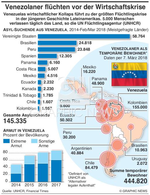 Flüchtlinge durch Wirtschaftskrise infographic