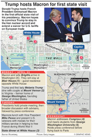 POLITICS: Trump hosts Macron for first state visit infographic