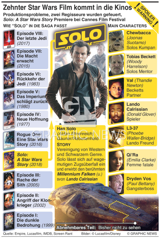 Solo – A Star Wars Story infographic