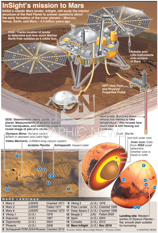 InSight spacecraft to study interior of Mars infographic